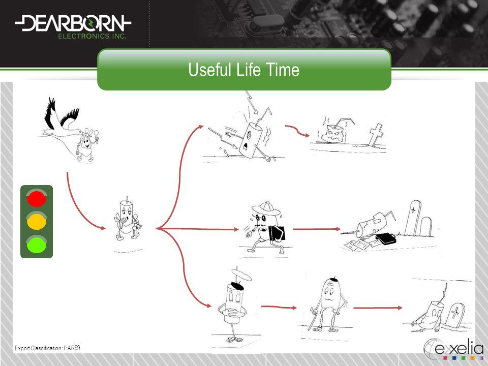 Useful Life Time