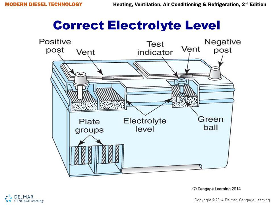 Correct Electrolyte Level