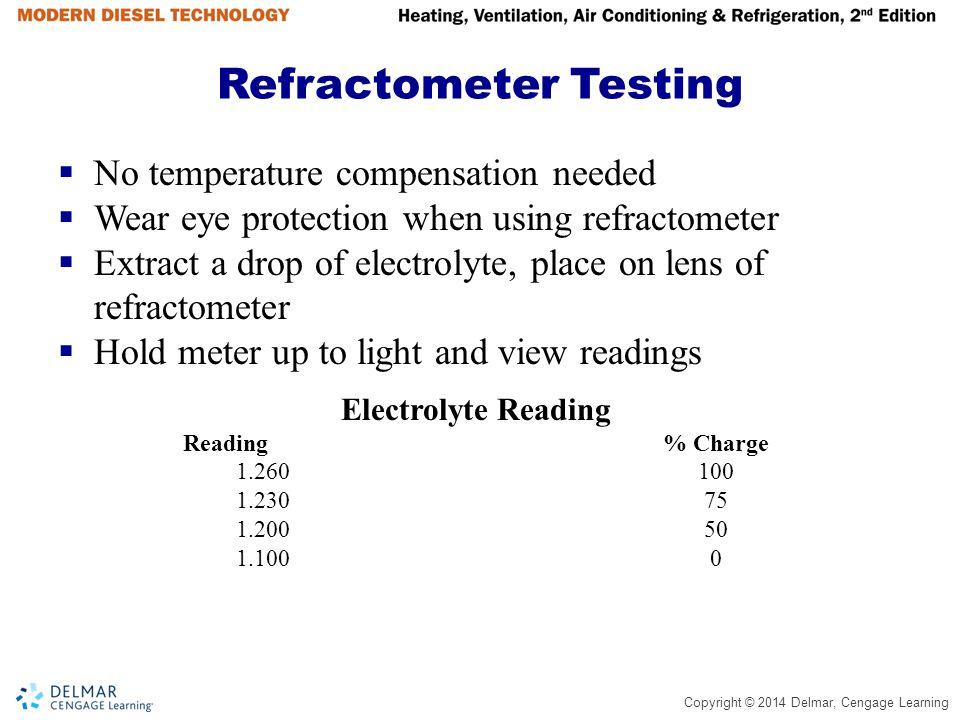 Refractometer Testing