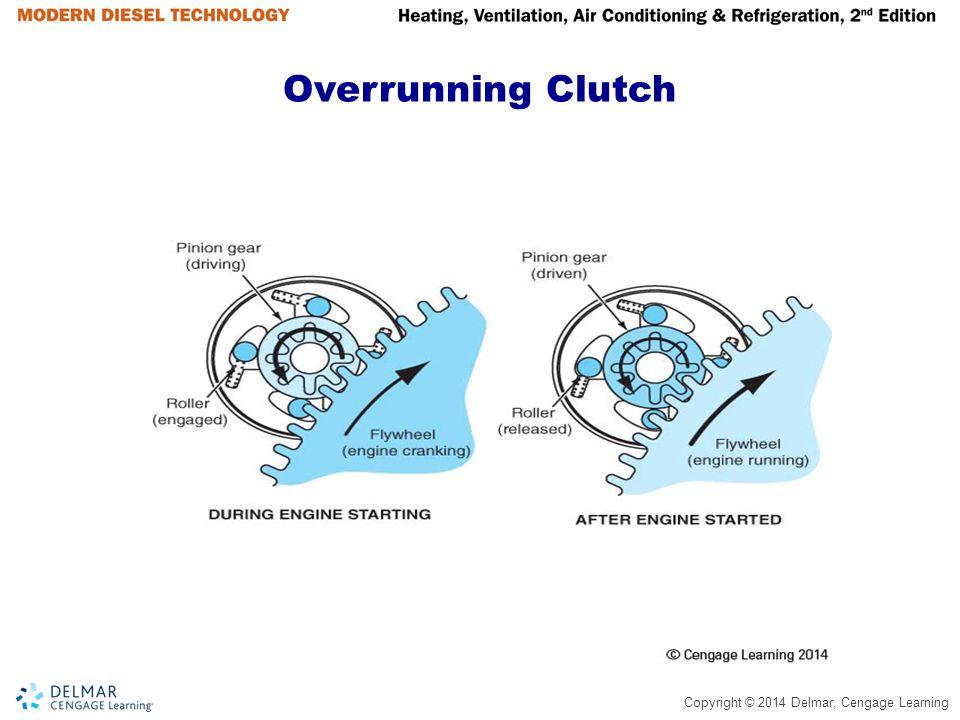 Overrunning Clutch