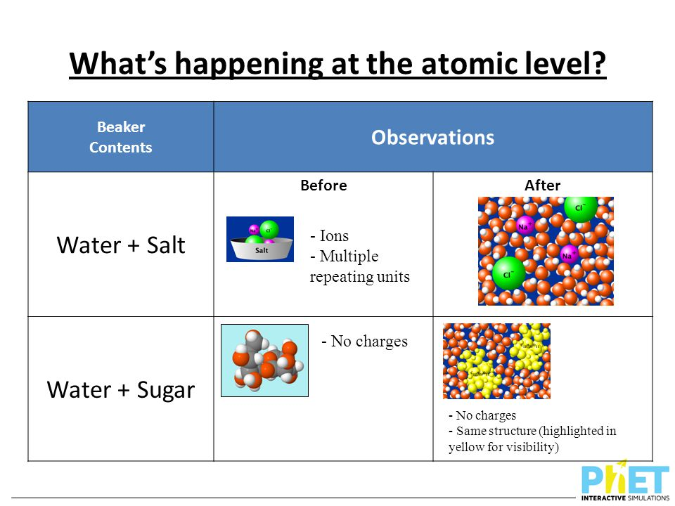 What's happening at the atomic level