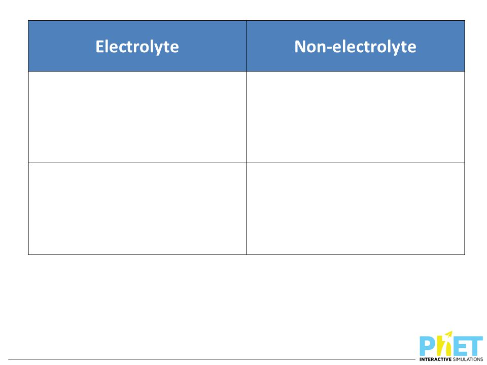 Electrolyte Non-electrolyte