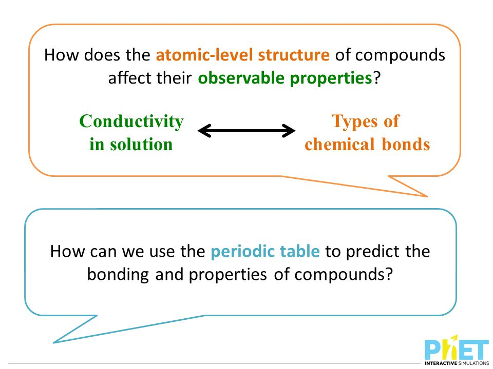 Conductivity in solution Types of chemical bonds