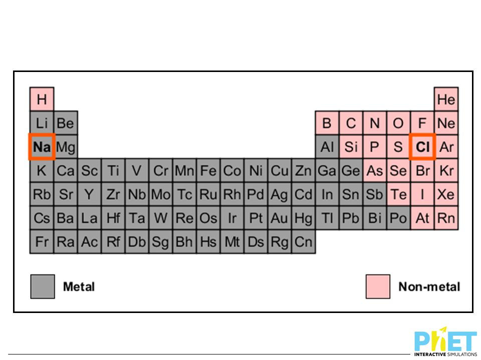 Introduce classification of elements into metal and non-metal using the Periodic table from the simulation highlighting metals vs. non-metals.