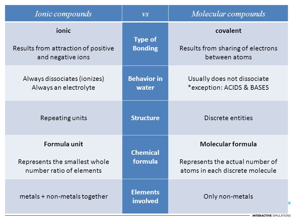 Ionic compounds vs Molecular compounds ionic