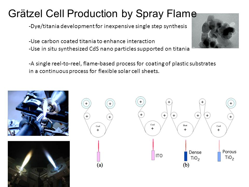 Grätzel Cell Production by Spray Flame