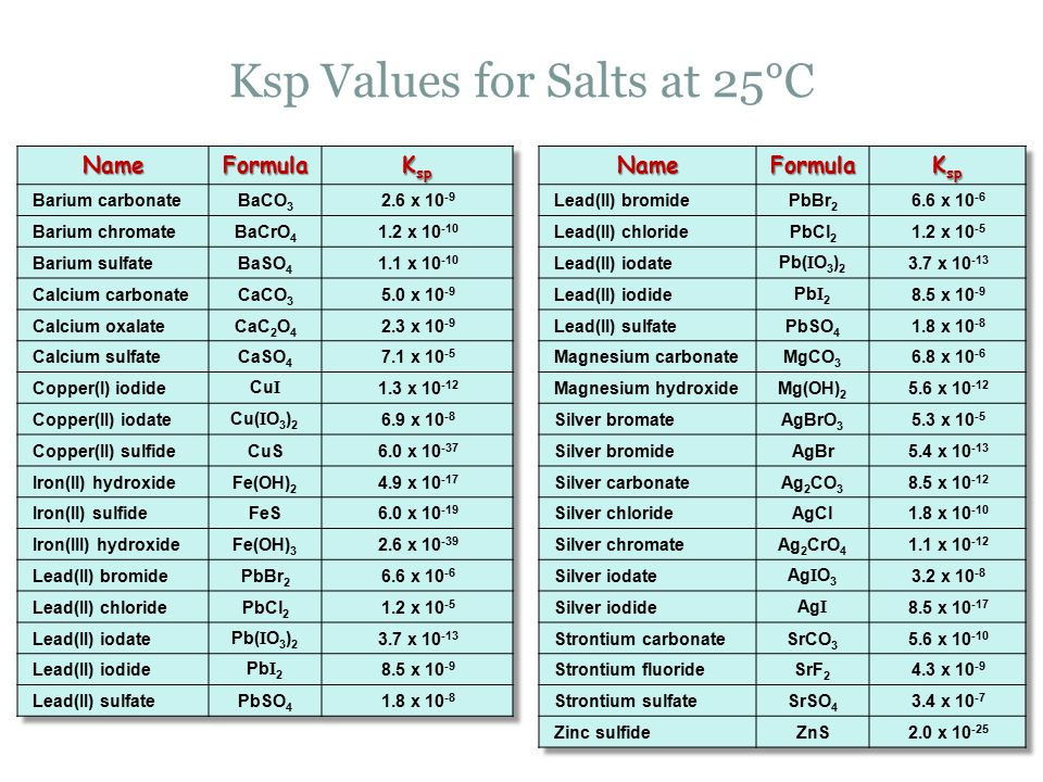 Ksp Values for Salts at 25°C