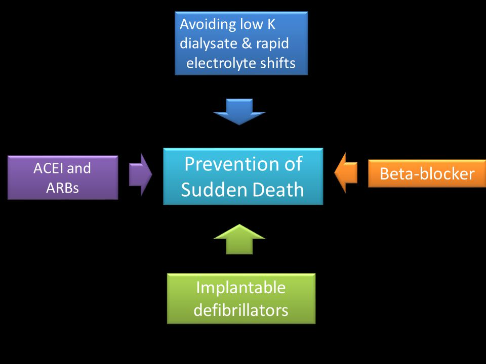 Prevention of Sudden Death
