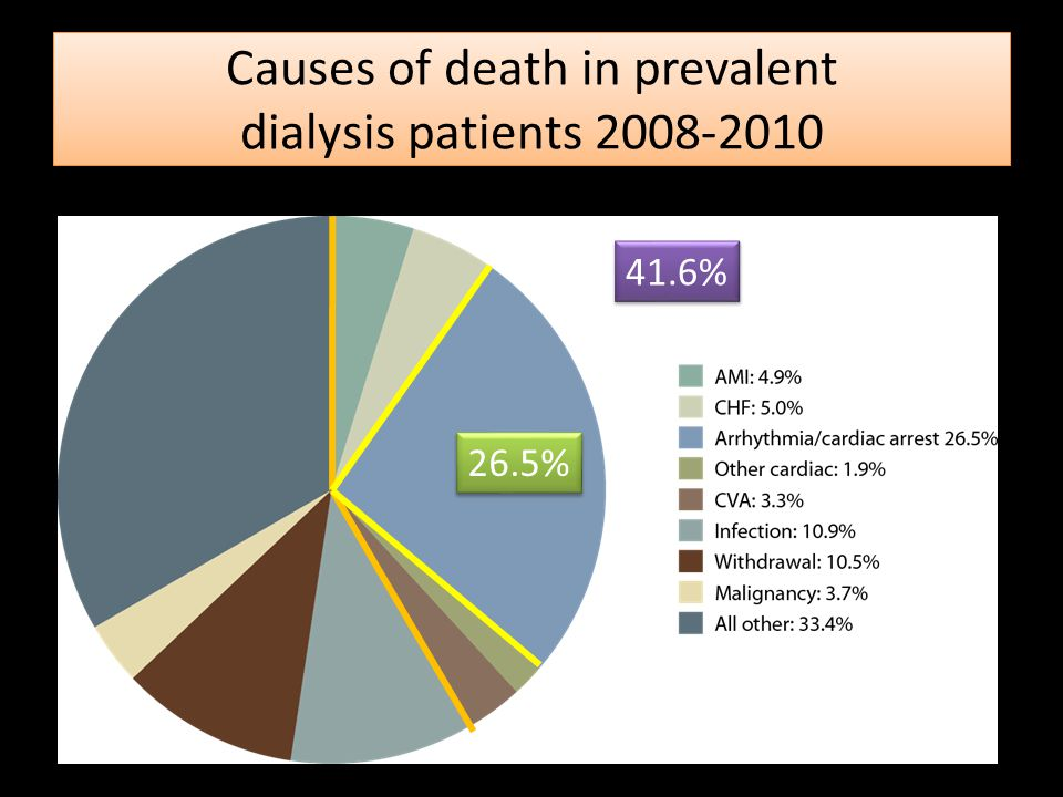 Causes of death in prevalent dialysis patients 2008-2010