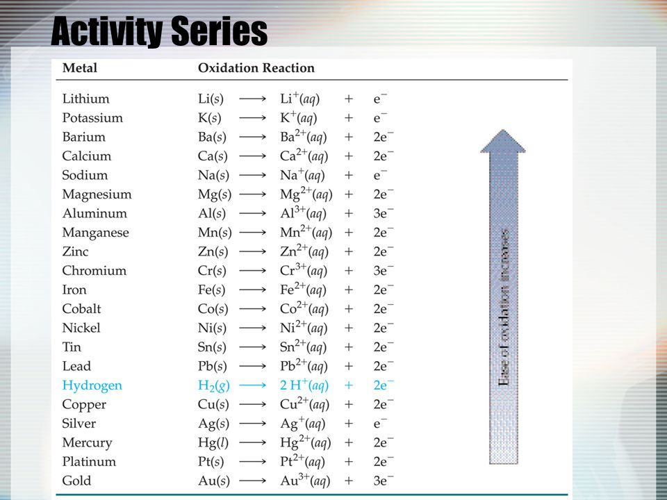 Activity Series