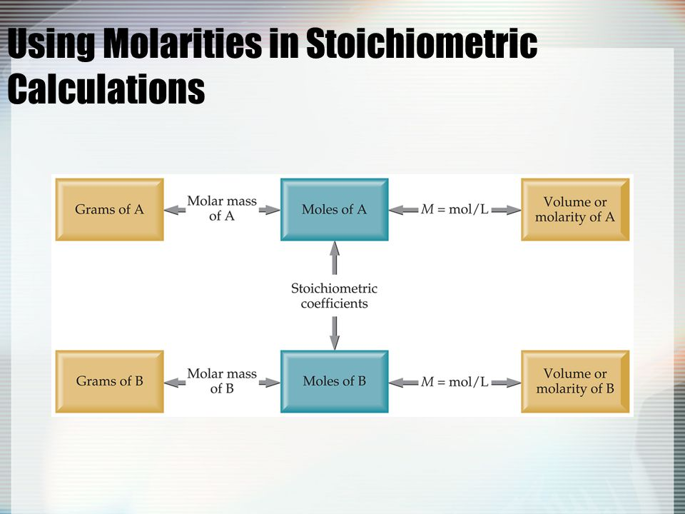 Using Molarities in Stoichiometric Calculations
