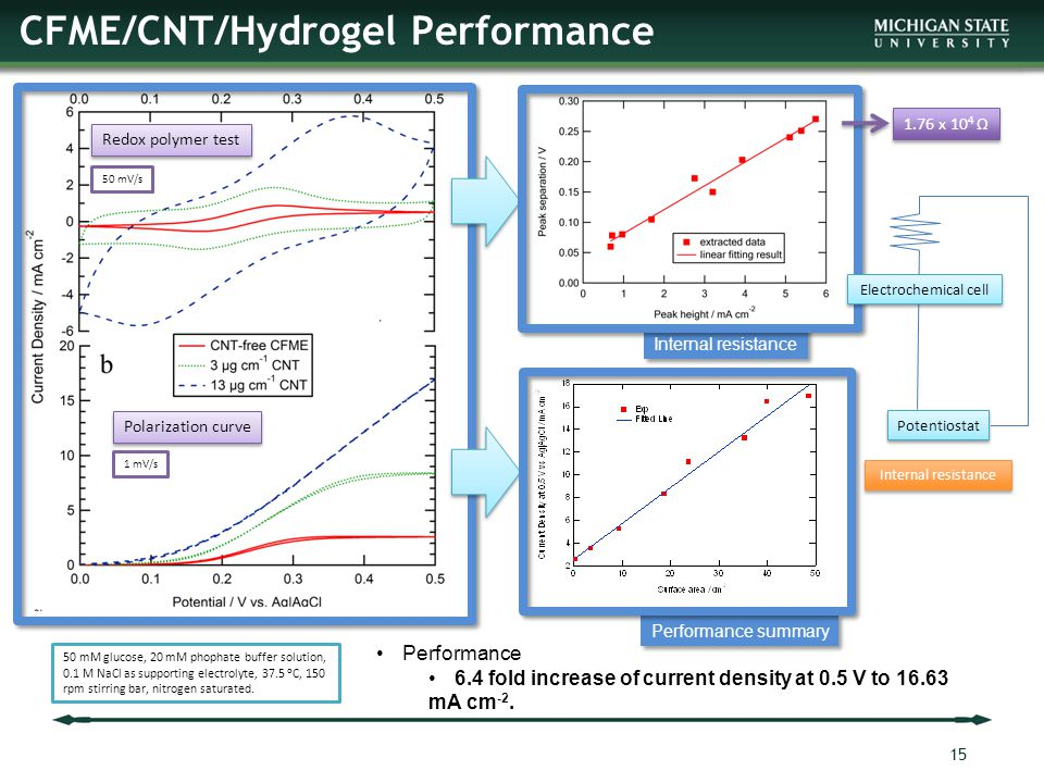 CFME/CNT/Hydrogel Performance