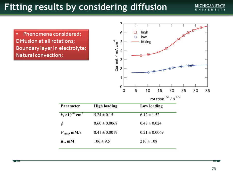 Fitting results by considering diffusion