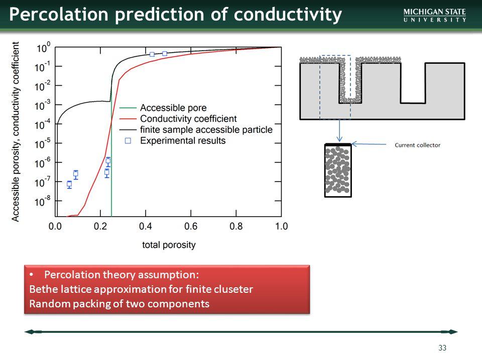 Percolation prediction of conductivity