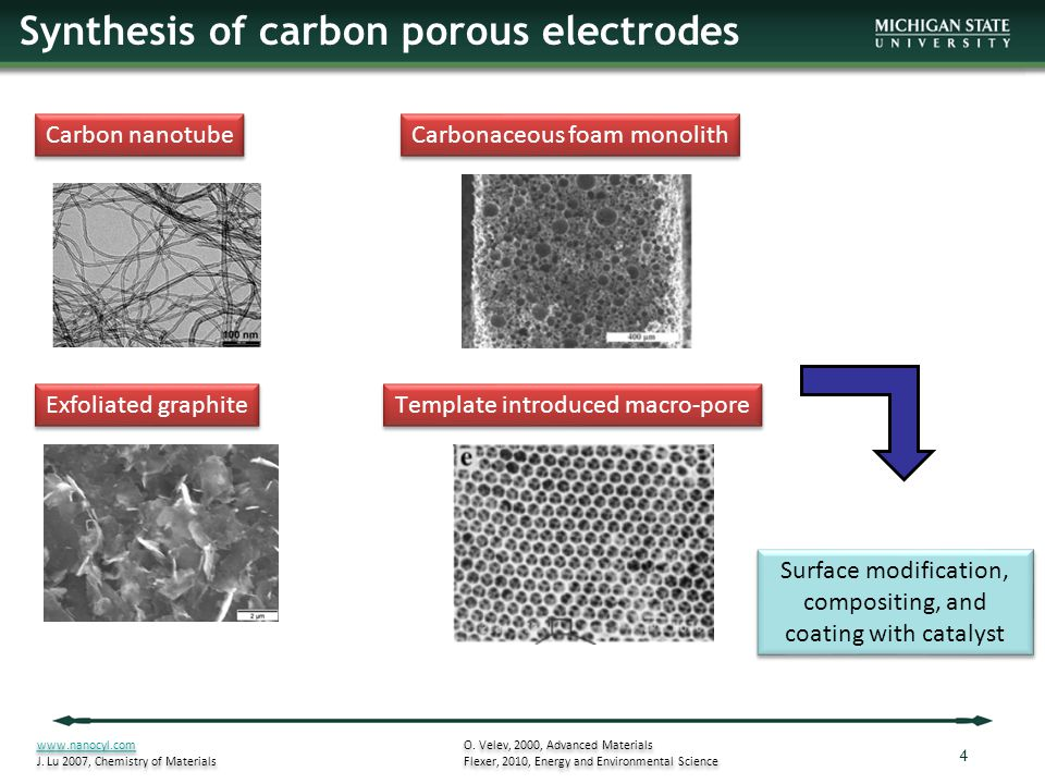 Synthesis of carbon porous electrodes