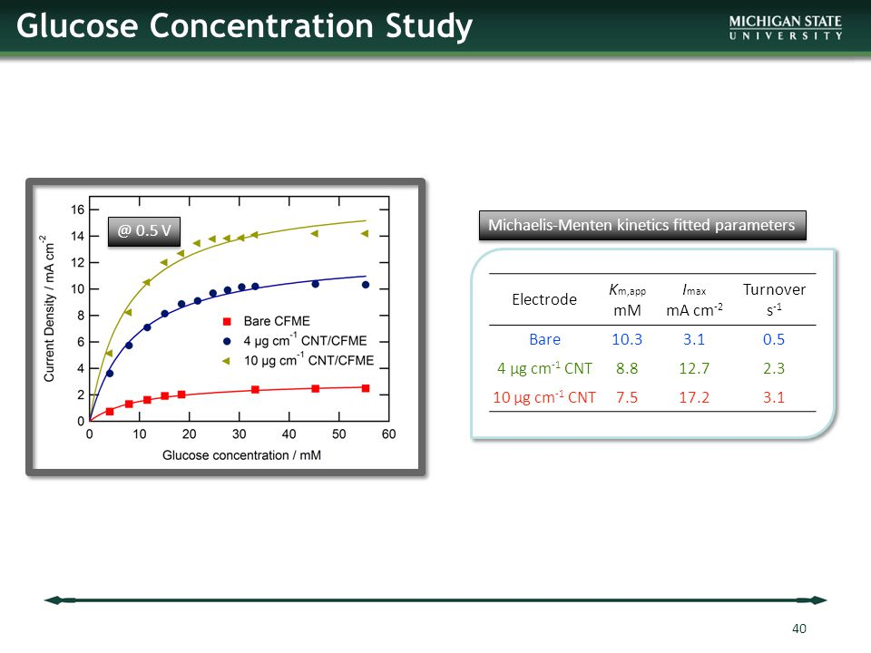 Glucose Concentration Study