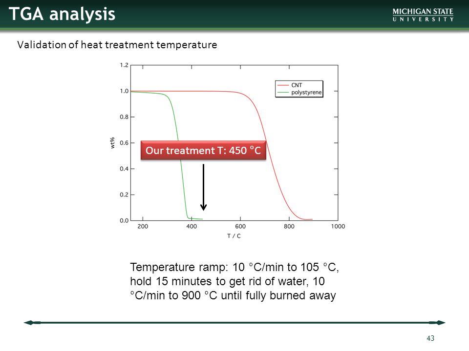 Validation of heat treatment temperature