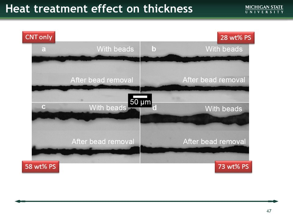 Heat treatment effect on thickness