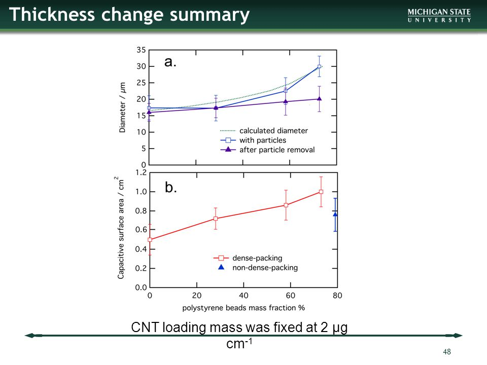 Thickness change summary