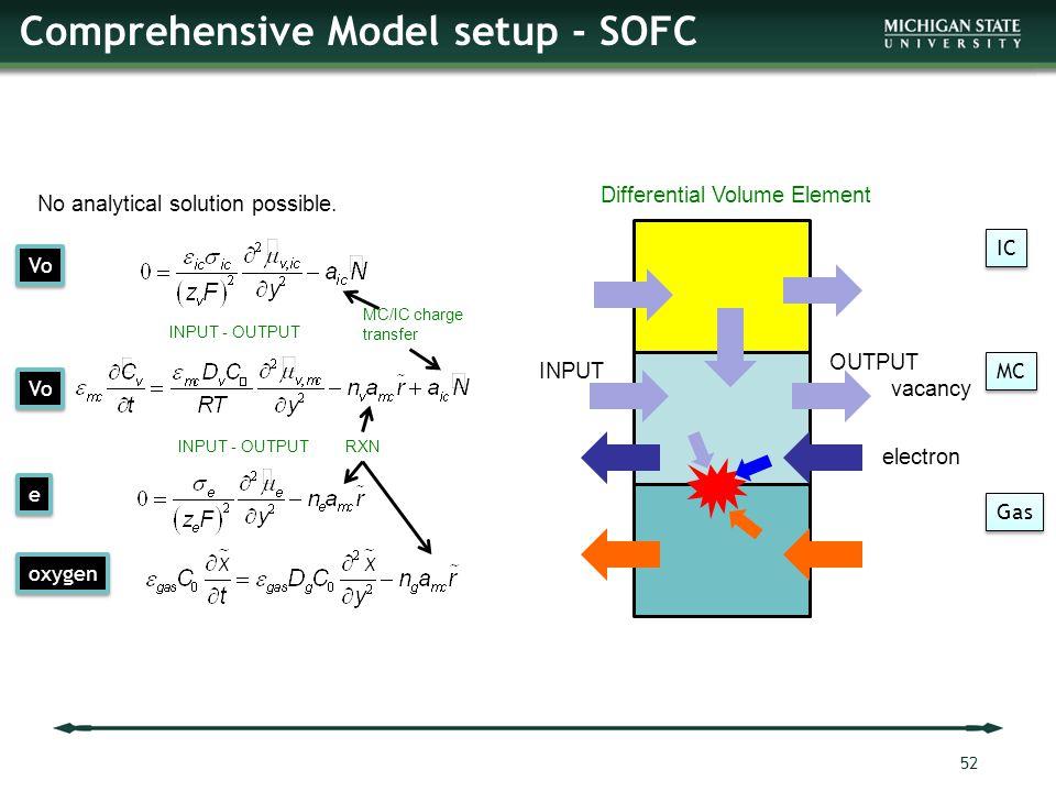 Comprehensive Model setup - SOFC