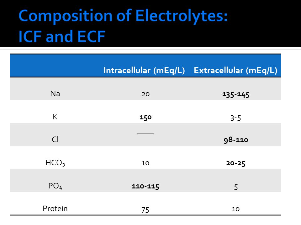 Composition of Electrolytes: ICF and ECF
