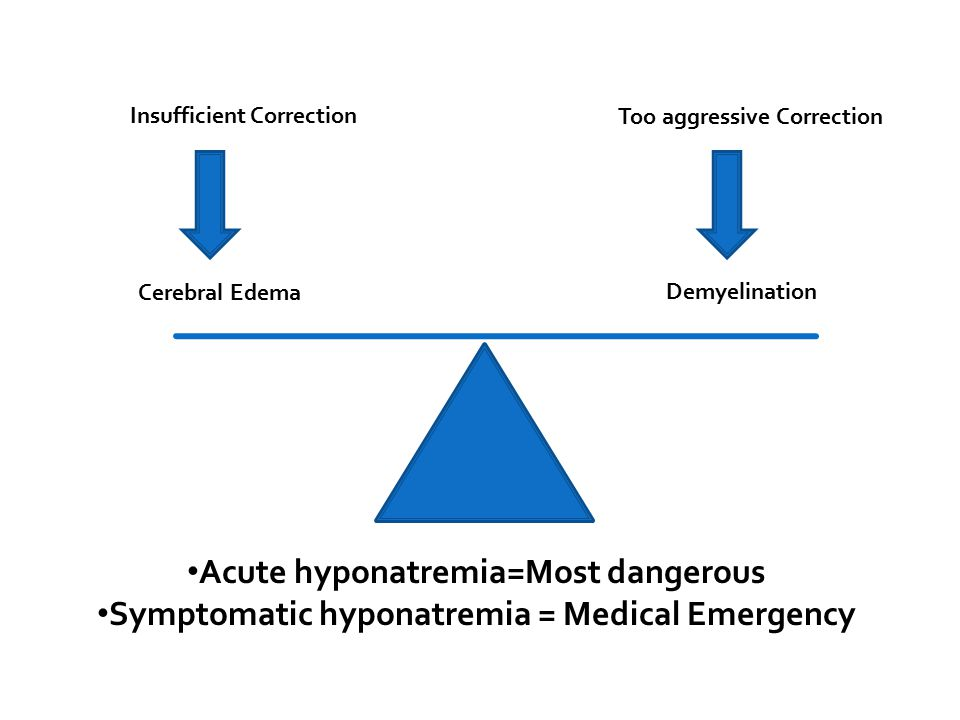Acute hyponatremia=Most dangerous