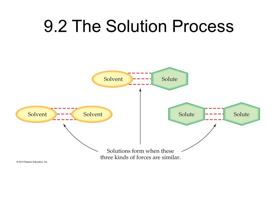 9.2 The Solution Process