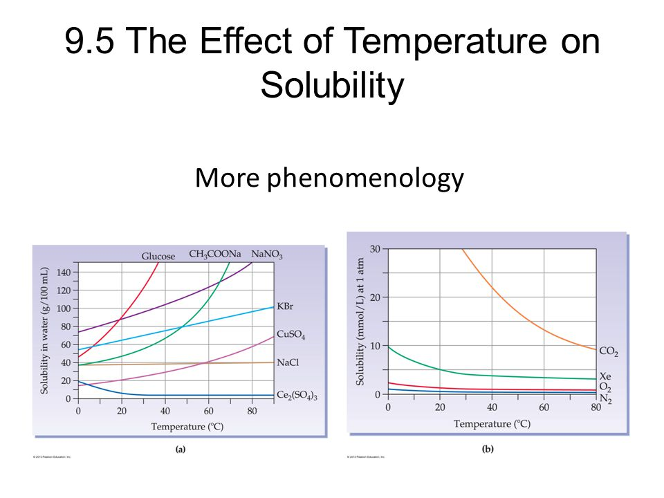 9.5 The Effect of Temperature on Solubility