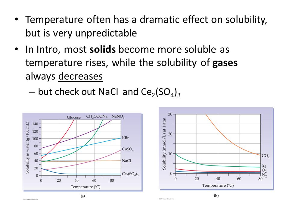 Temperature often has a dramatic effect on solubility, but is very unpredictable