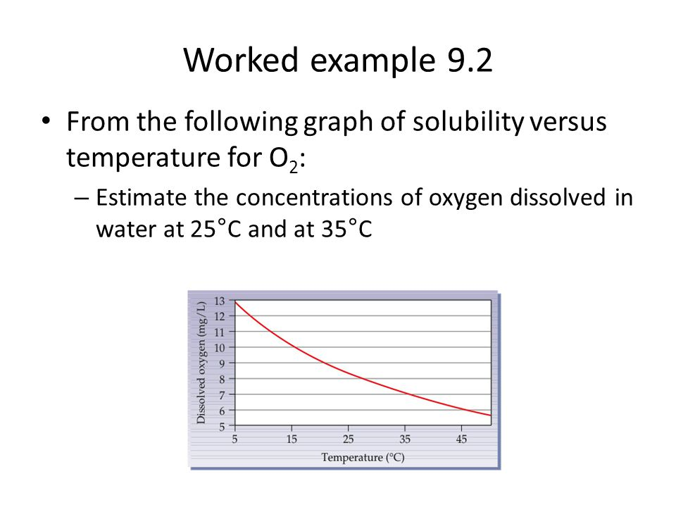 Worked example 9.2 From the following graph of solubility versus temperature for O2: