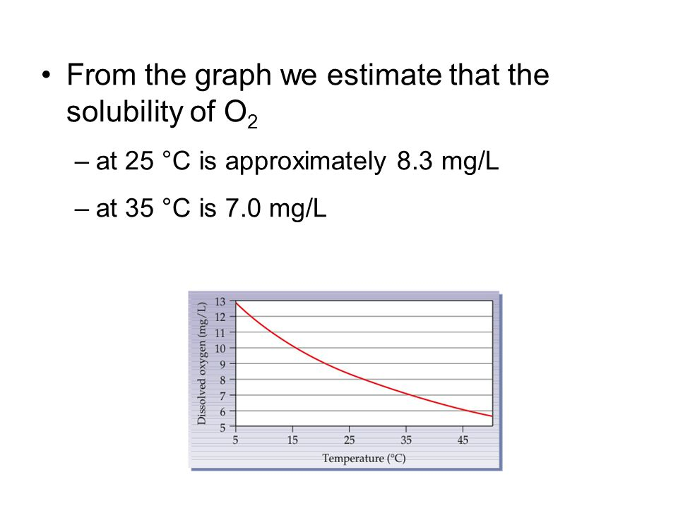 From the graph we estimate that the solubility of O2