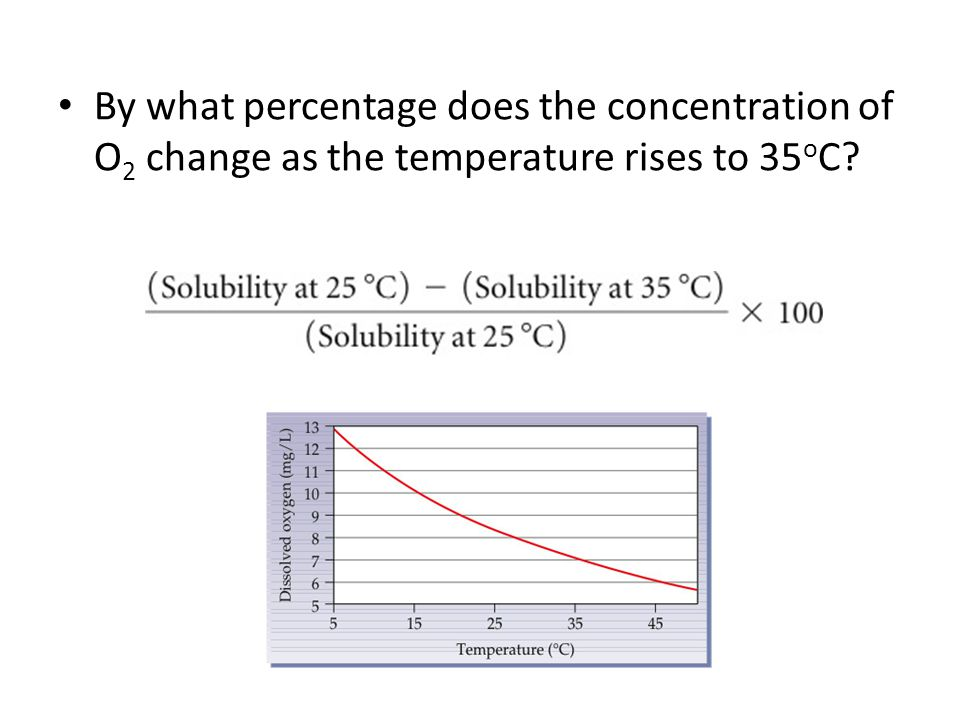 By what percentage does the concentration of O2 change as the temperature rises to 35oC