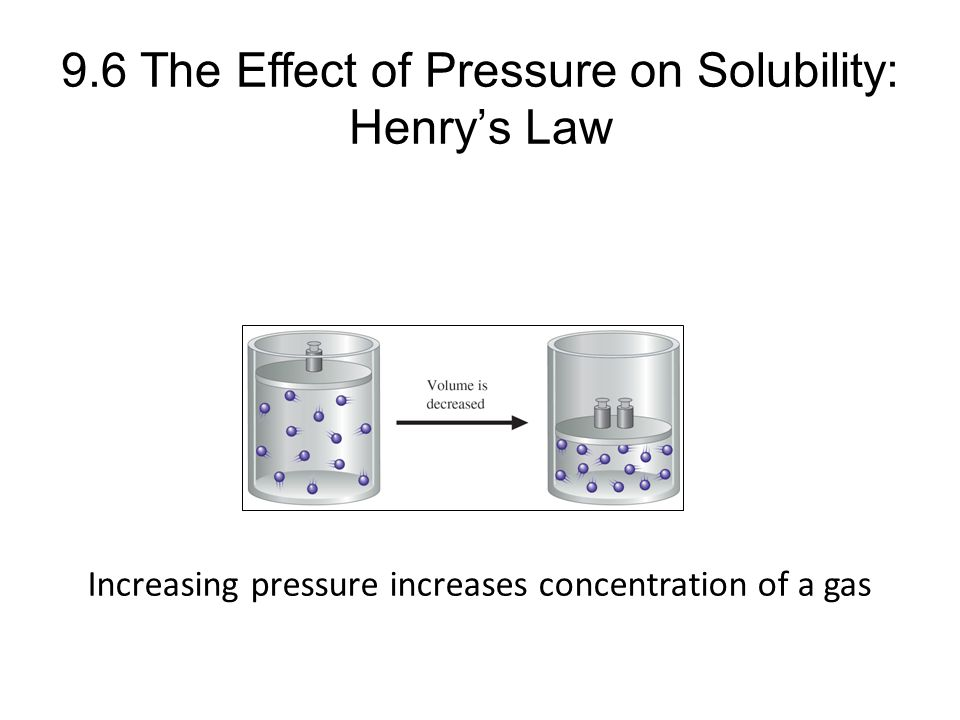 9.6 The Effect of Pressure on Solubility: Henry's Law