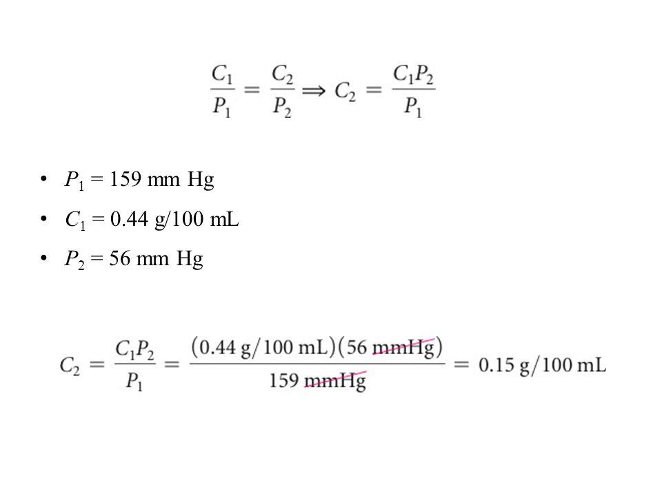 P1 = 159 mm Hg C1 = 0.44 g/100 mL P2 = 56 mm Hg