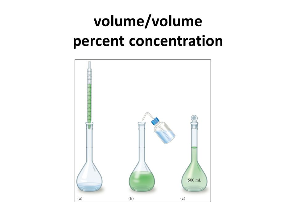 volume/volume percent concentration