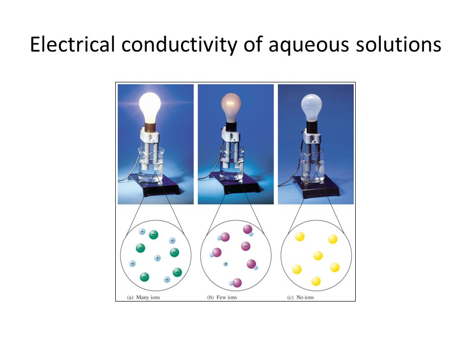 Electrical conductivity of aqueous solutions