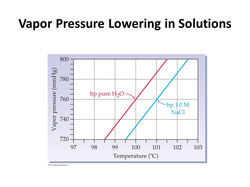 Vapor Pressure Lowering in Solutions