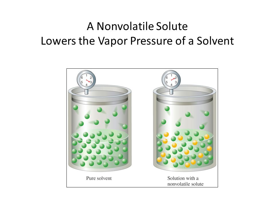 A Nonvolatile Solute Lowers the Vapor Pressure of a Solvent
