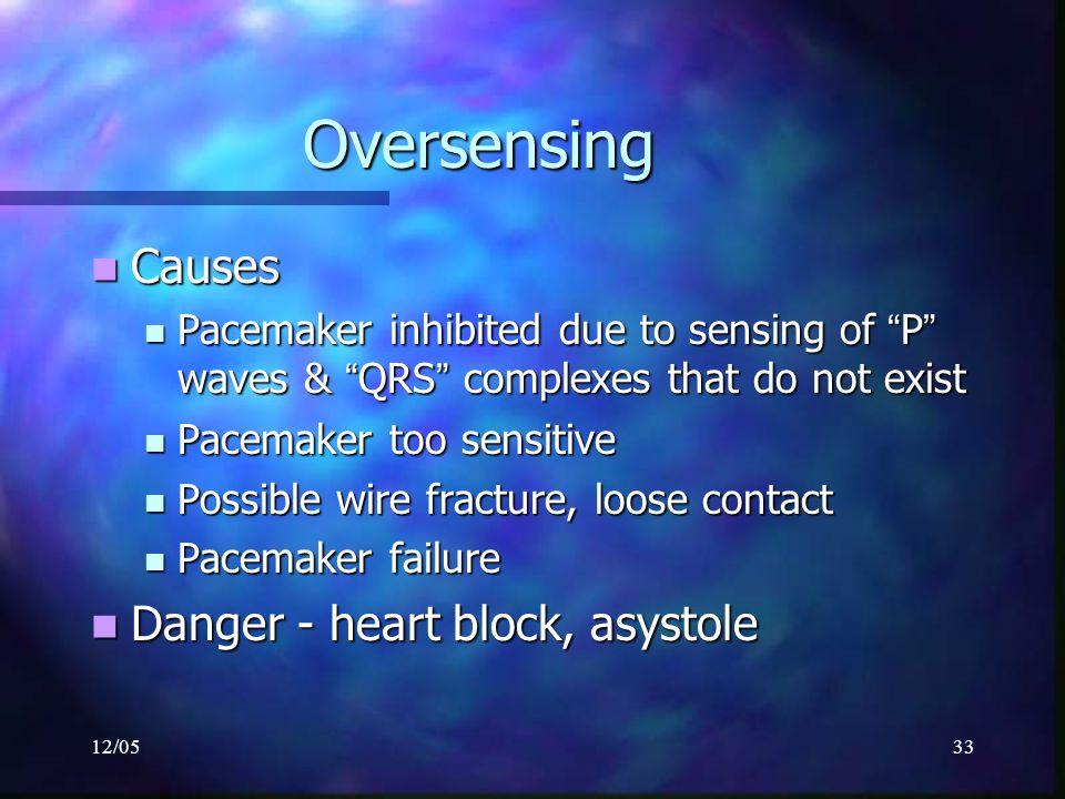Oversensing Causes Danger - heart block, asystole