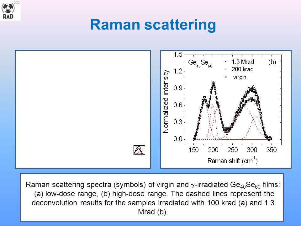 Raman scattering Raman scattering spectra (symbols) of virgin and -irradiated Ge40Se60 films: