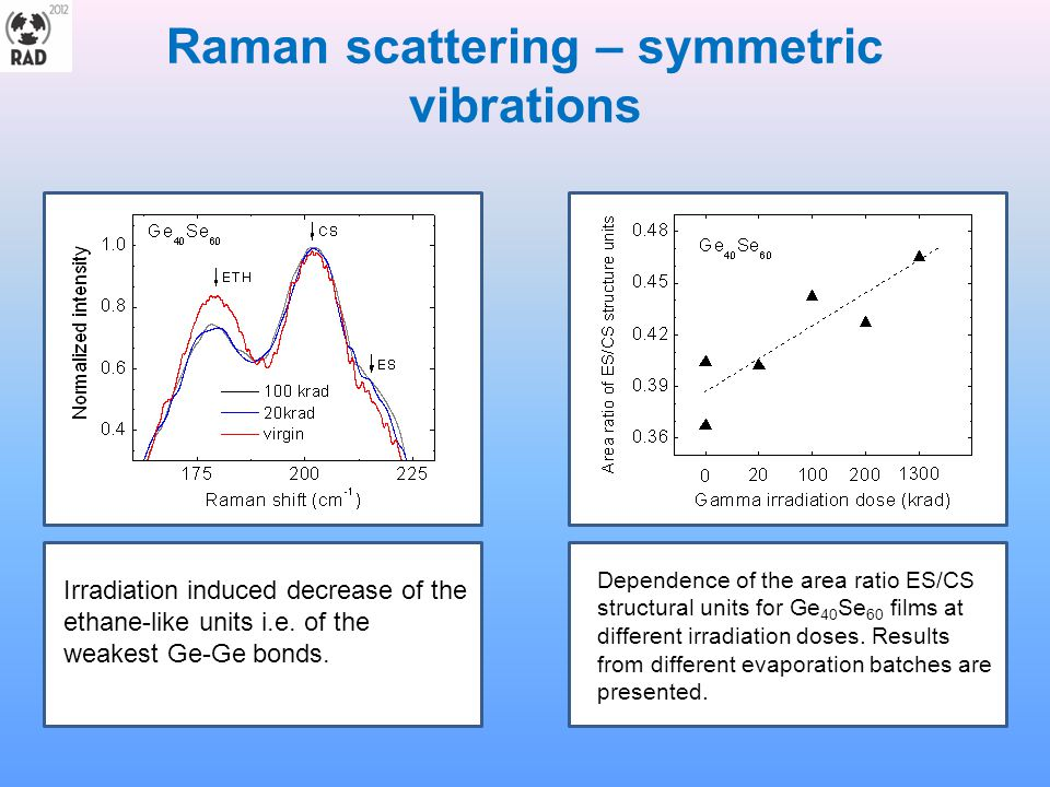 Raman scattering – symmetric vibrations