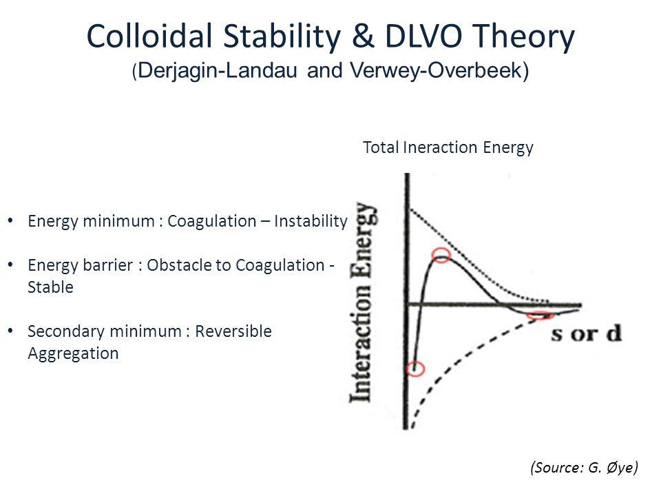 Colloidal Stability & DLVO Theory (Derjagin-Landau and Verwey-Overbeek)