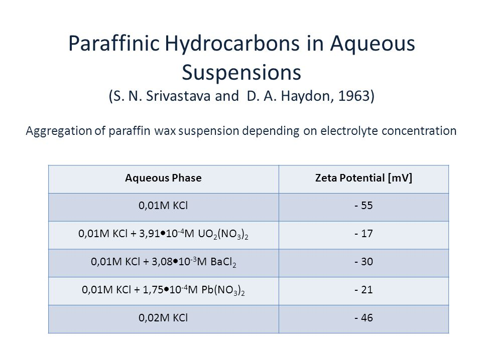 Paraffinic Hydrocarbons in Aqueous Suspensions