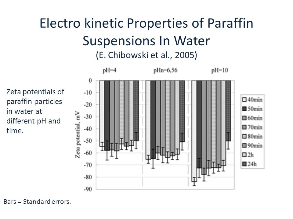 Electro kinetic Properties of Paraffin Suspensions In Water (E