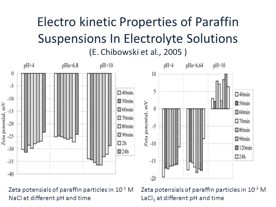 Electro kinetic Properties of Paraffin Suspensions In Electrolyte Solutions (E. Chibowski et al., 2005 )
