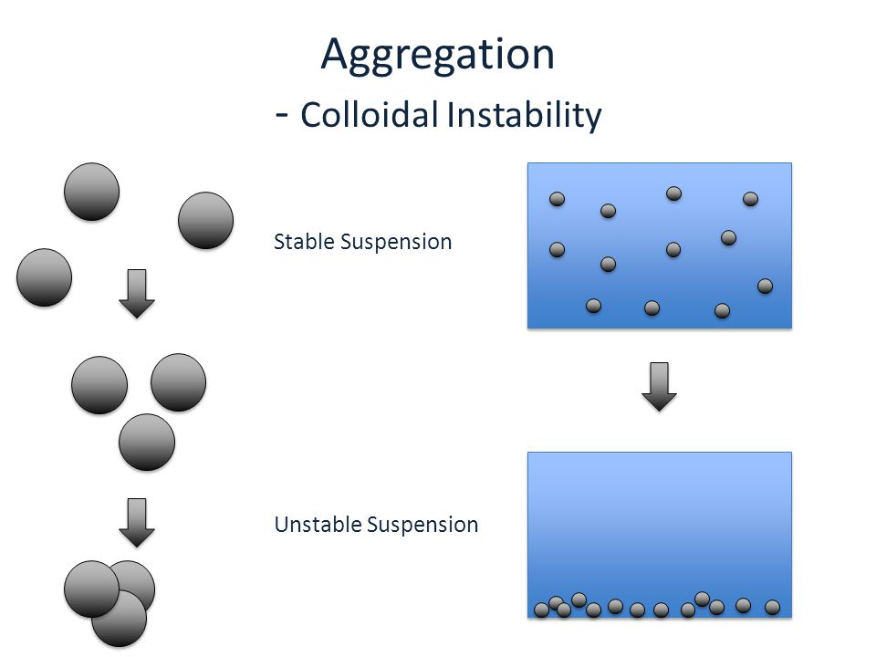 Aggregation - Colloidal Instability