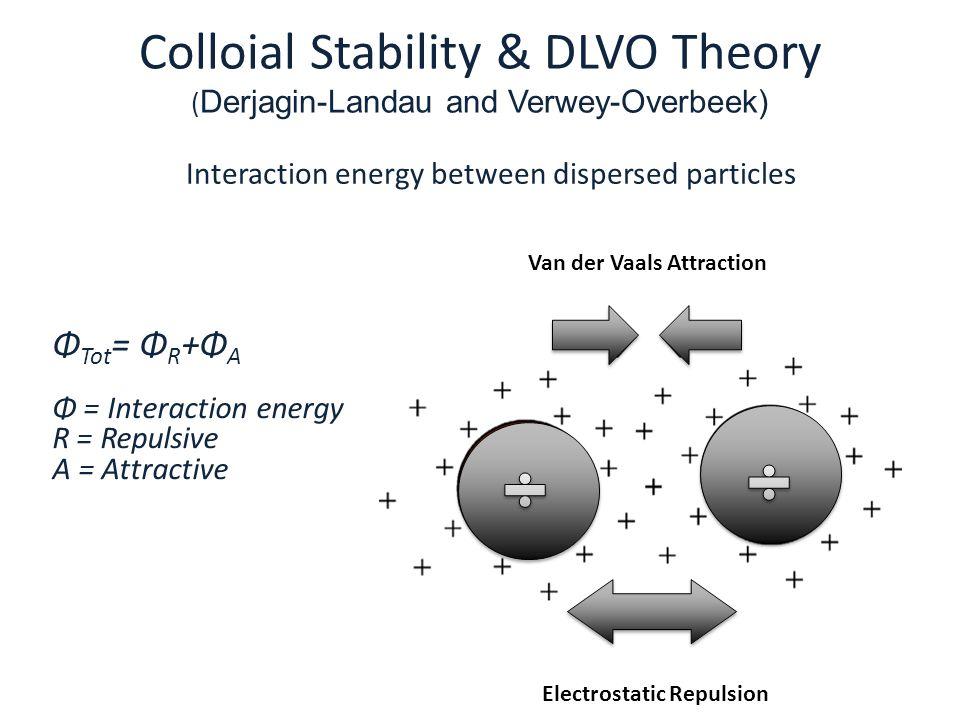 Colloial Stability & DLVO Theory (Derjagin-Landau and Verwey-Overbeek)