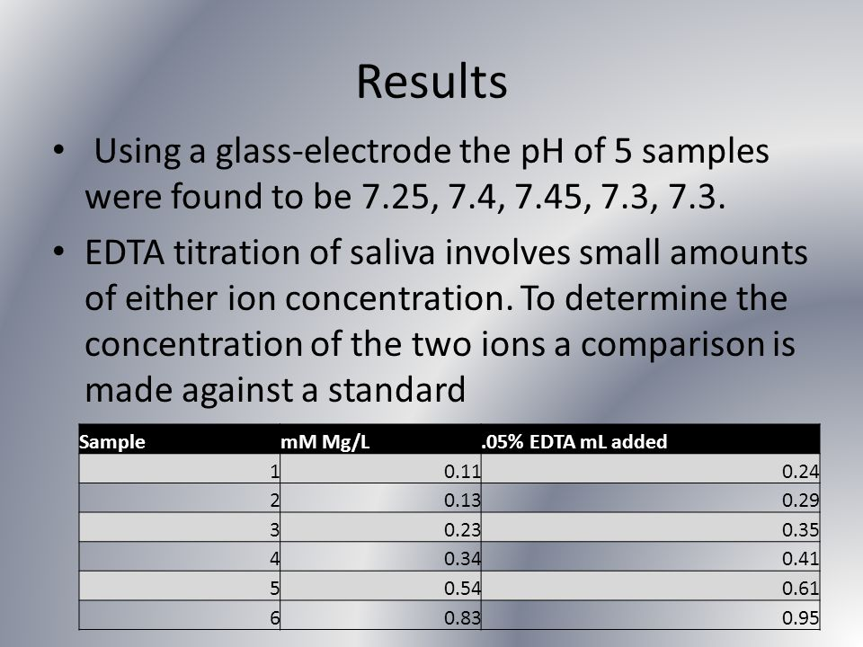 Results Using a glass-electrode the pH of 5 samples were found to be 7.25, 7.4, 7.45, 7.3, 7.3.