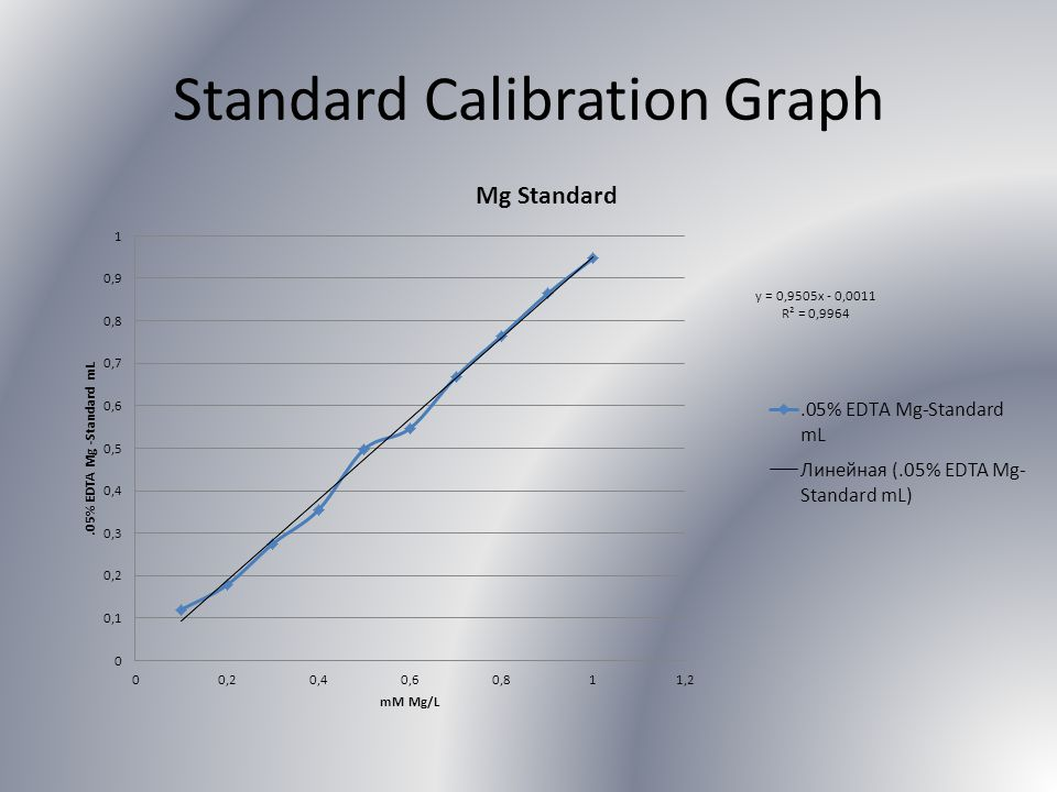 Standard Calibration Graph
