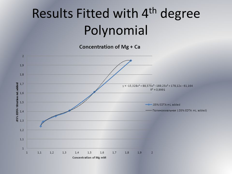 Results Fitted with 4th degree Polynomial